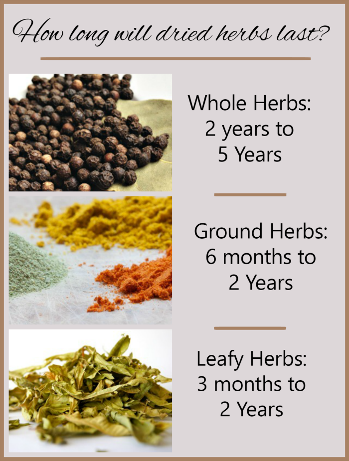 Black pepper, turmeric, ginger and leafy herbs in a collage with question How long will dried herbs last? and examples for whole, ground and leafy herbs.